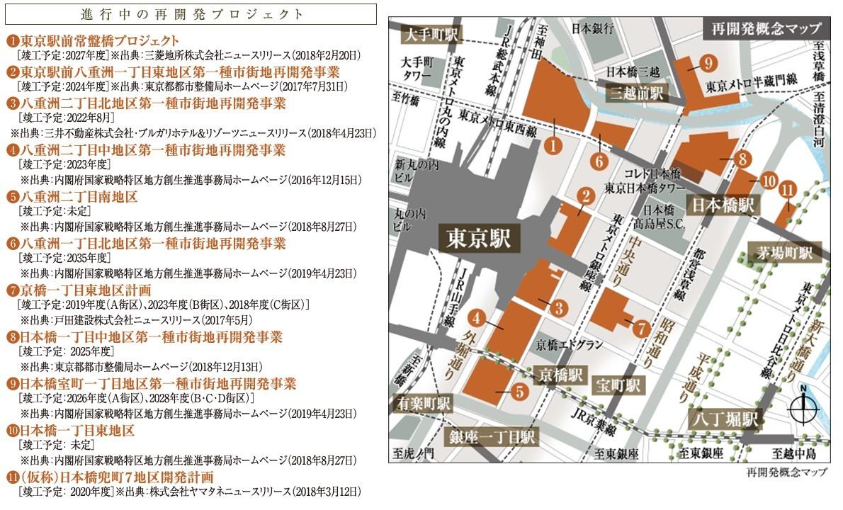 シティハウス東京八重洲通りの再開発概念