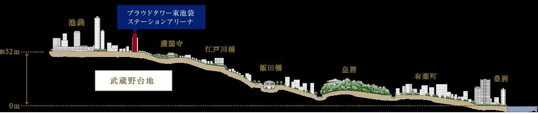 プラウドタワー東池袋ステーションアリーナの高低差概念図